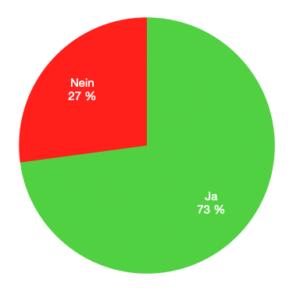 Ergebnis Wahlschein Appenheim Bürgerentscheid